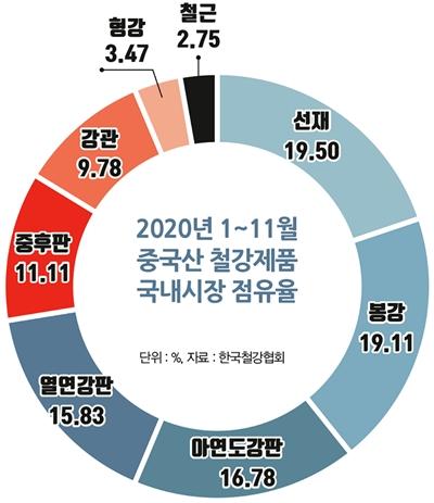 2020년 1~11월 중국산 철강제품 국내시장 점유율. /그래픽=김은옥 기자