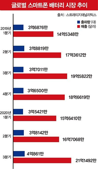 글로벌 스마트폰 배터리 시장 추이 /자료=스트래티지애널리틱스