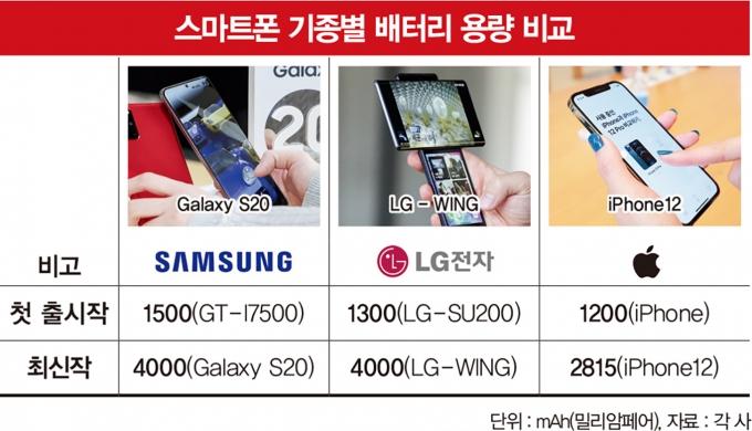 각 배터리 제조사는 스마트폰 출시 초기부터 배터리 성능을 꾸준히 개선해왔다. /그래픽=김민준 기자