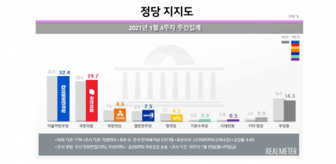 1월 4주차 더불어민주당과 국민의힘 지지율은 각각 32.4%와 29.7%로 집계됐다. /사진=리얼미터 제공