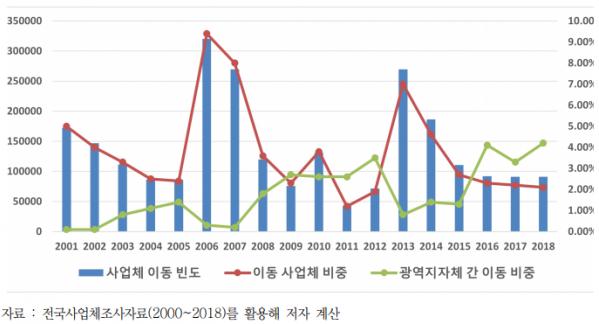 연도별 이동 사업체 비중 및 광역지자체 간 이동 비중(2001~2018년). / 자료제공=경기연구원