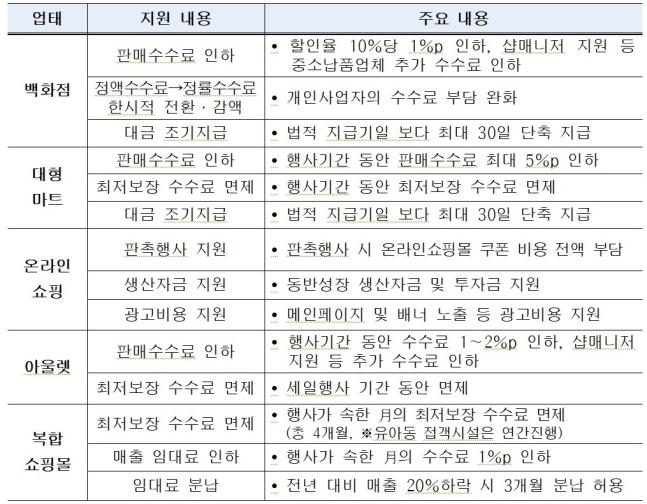유통 업태별 주요 상생방안. /사진=공정거래위원회