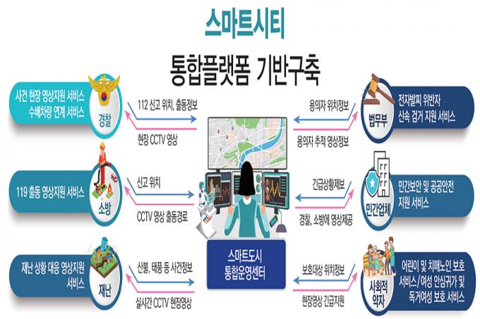 인천시는 인천 전역의 CCTV를 통합플랫폼으로 연계해 시민의 생명과 재산을 보호하는 통합사회안전망을 구축한다./사진=인천시 캡처