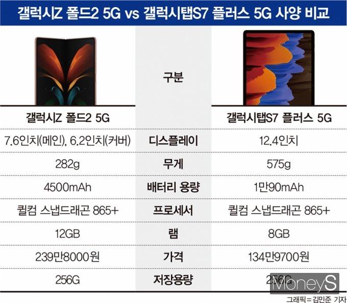 최근 출시된 삼성전자의 폴더블폰 갤럭시Z 폴드2 5G 모델은 239만8000원, 태블릿 갤럭시탭 S7+ 5G 모델은 134만9700원이다. /그래픽=김민준 기자