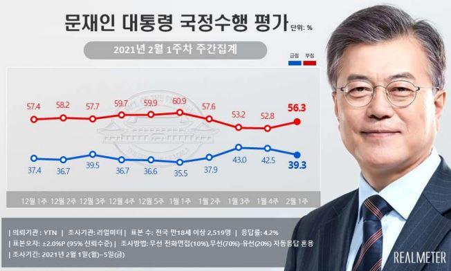 문재인 대통령의 2월 1주차 국정수행 평가 지지율은 39.3%다. /사진=리얼미터 제공