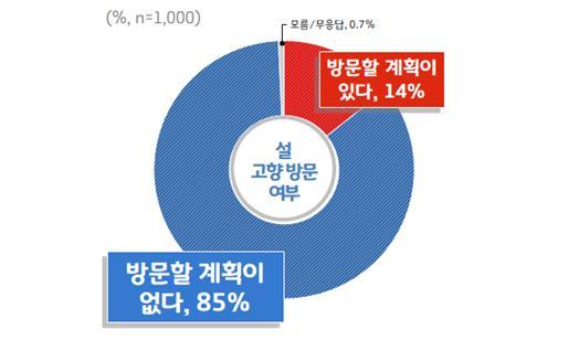 설 고향방문 여부 여론조사 결과. / 사진제공=경기도