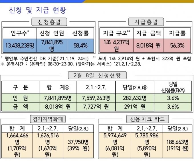신청 및 지급현황(8일 오후 11시 기준). / 자료제공=경기도