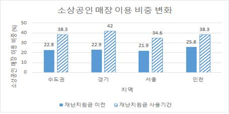 경기연구원은 지난해 '1차 재난지원금; 지급 전 22.9%였던 경기도 소상공인 매장 이용 비율이 지급 후 42.0%로 19.1%p(1.8배) 증가했다고 밝혔다. / 자료제공=경기도