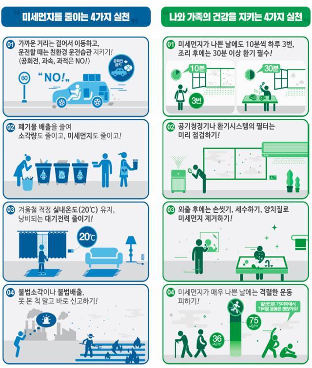 환경부(장관 한정애)는 2월 14일 06시부터 6개 지역(서울·인천·경기·충남·충북·세종)에 초미세먼지(PM2.5) 위기경보 '관심' 단계를 발령하고, 이에 따라 '비상저감조치'를 시행한다고 13일에 밝혔다. / 사진제공=환경부