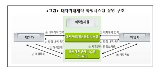 자료=한국예탁결제원