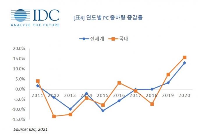 연도별 PC 출하량 증감률 /자료=IDC