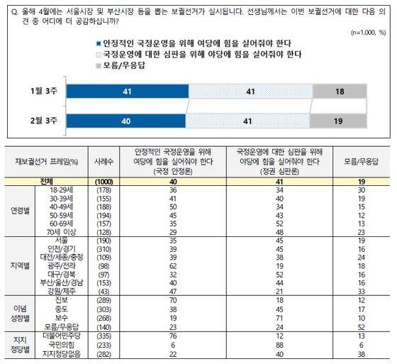 진보진영에서는 국정안정론 70%, 정권심판론 18%를 기록한 반면 보수진영에서는 정권심판론이 71%, 국정안정론이 19%로 각각 나타났다. /자료=뉴스1(엠브레인·케이스탯·코리아리서치·한국리서치)