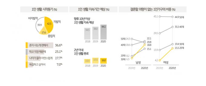 KB금융경영연구소의 '2020 한국 1인 가구 보고서'에 따르면 자발적 1인 가구의 수가 늘고 1인 생활을 장기간 지속하려는 경향이 높아졌다. /사진=KB금융경영연구소