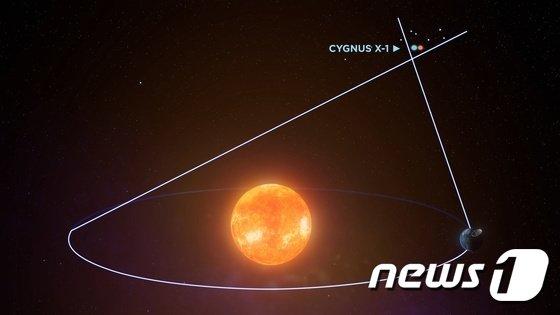 이번 연구에는 지구로부터 먼 거리의 천체 위치를 정밀하게 측정하는 삼각측정법이 활용됐다. 사진은 백조자리 X-1의 위치와 삼각시차(trigonometric parallax) 거리 측정법. /사진=뉴스1(국제전파천문연구센터 제공)