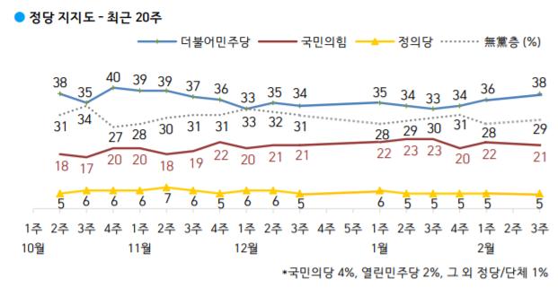 4·7 보궐선거를 앞둔 서울에선 더불어민주당 지지도가 36%, 국민의힘 지지도가 27%로 집계됐다. 부산·울산·경남에선 민주당 29%, 국민의힘 25%로 나타났다. /사진=한국갤럽
