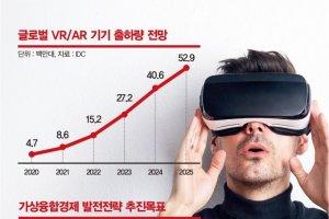 돌고 돌아온 VR·AR, 2025년 30조원 값할까?