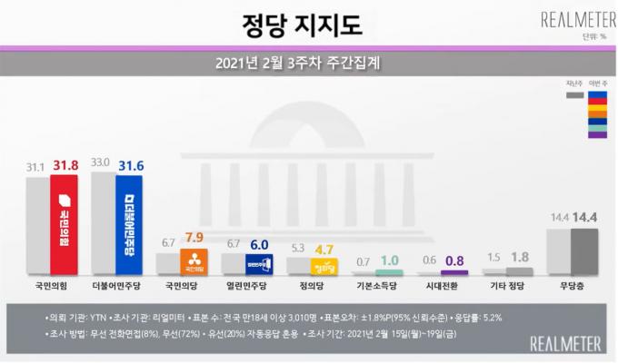 4·7 보궐선거의 접전지인 서울과 부산에서국민의힘 지지율이 민주당을 근소한 차이로 앞서고 있다는 여론조사 결과가 나왔다. /자료=리얼미터