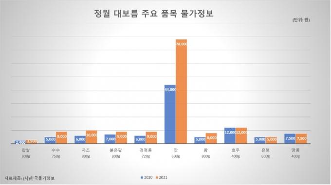 /사진=한국물가정보