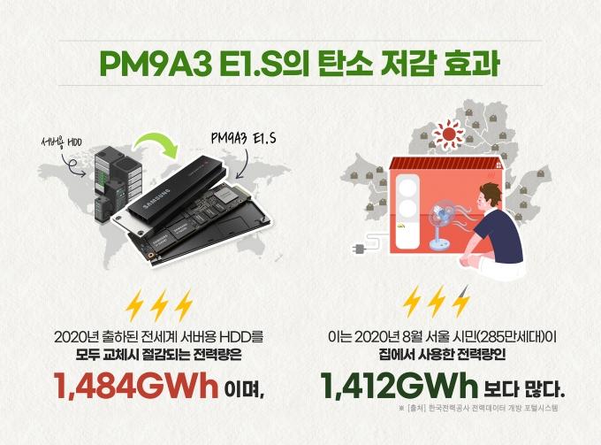 'PM9A3 E1.S' 전력효율 관련 인포그래픽 /자료=삼성전자