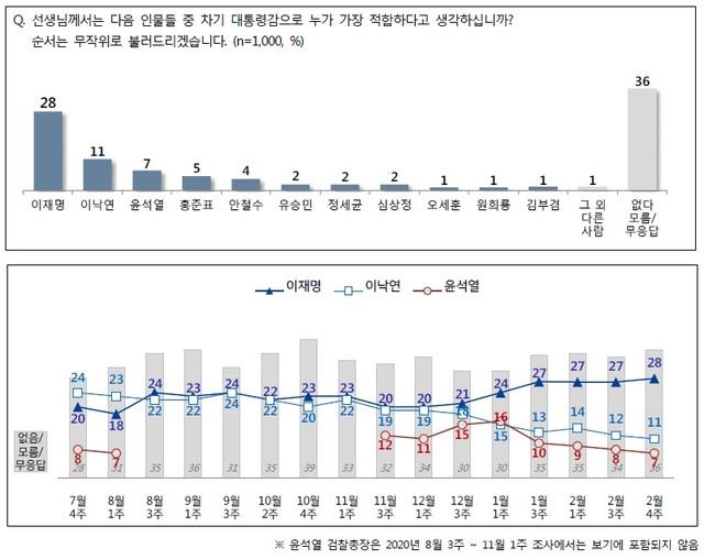 이재명 경기지사의 2월4주차 차기 대선 주자 지지율은 28%다. /사진= NBS 리포트 제공