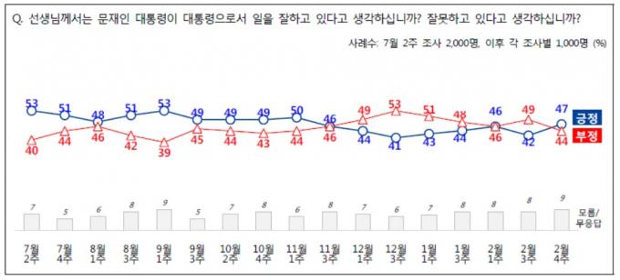 연령별 문재인 대통령 지지율은 60대(60~69세)를 제외한 전 연령대에서 모두 올랐다. /그래프=엠브레인퍼블릭·케이스탯리서치·코리아리서치·한국리서치
