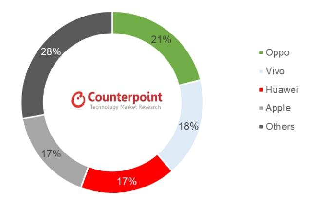 2021년 1월 중국 스마트폰 시장 브랜드별 점유율 /자료=카운터포인트