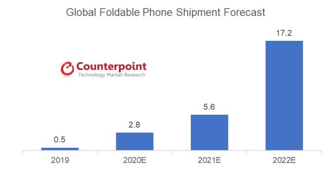 글로벌 폴더블폰 출하량 전망 (단위: 백만대) /자료=카운터포인트