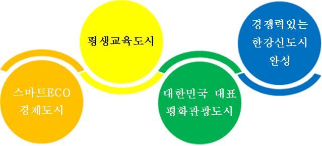 더 큰 김포 실현을 목표로 설정한 프로젝트는 스마트ECO 경제도시, 평생교육도시, 대한민국 대표 평화관광도시, 경쟁력 있는 한강신도시 완성 등 4개 미션과 38개 구체적인 사업으로 구성됐다. / 자료제공=김포시