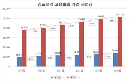 코로나19로 얼룩진 지난해 김포는 고용없는 성장을 한 것으로 나타났다. / 자료제공=김포시