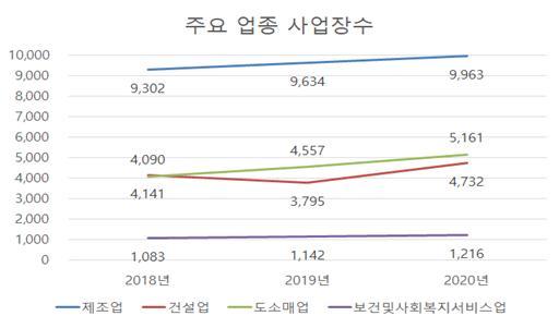 김포시 주요업종 사업장수. / 자료제공=김포시