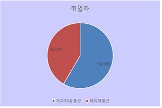 2019년 말 통계청 자료에 의하면 김포 관내 전체 사업체 수는 34,264개 종사자 수는 176,190명이다. / 자료제공=김포시