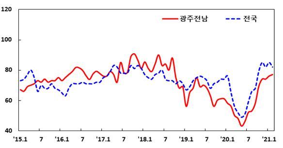 제조업 BSI추이/사진=한국은행 광주전남본부 제공.