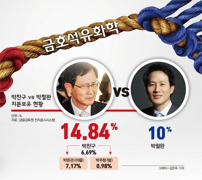 삼촌 박찬구 vs 조카 박철완, 표 대결 승자는