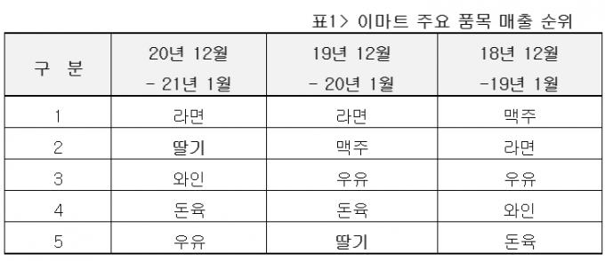 올해 딸기는 이마트의 겨울 '과일' 1위를 넘어 겨울 '상품' 전체 매출 2위에 올랐다. /사진=이마트