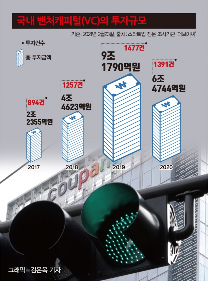 국내 VC의 기업당 투자금액은 지난 4년간 평균 20억~60억원에 그쳤다. /그래픽=김은옥 기자