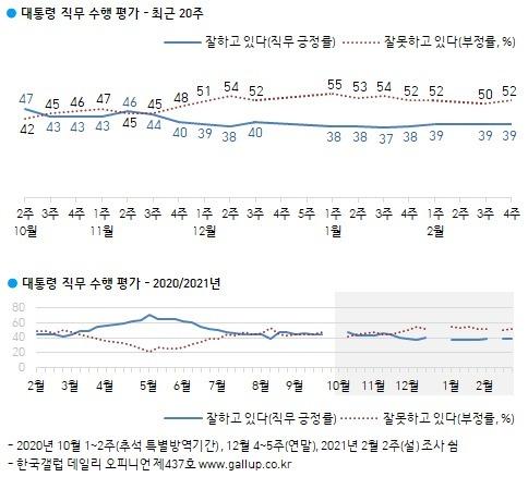 한국갤럽이 26일 발표한 문재인 대통령의 국정수행 지지도. © 뉴스1