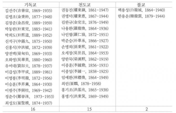 3·1운동 민족대표 33명 종교분포표© 뉴스1