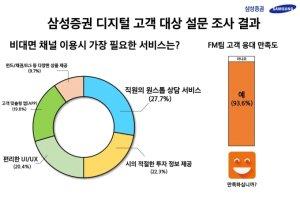 """""""온라인 주식거래 새판 짠다""""… 삼성증권, 온·오프 결합 서비스 도입"""
