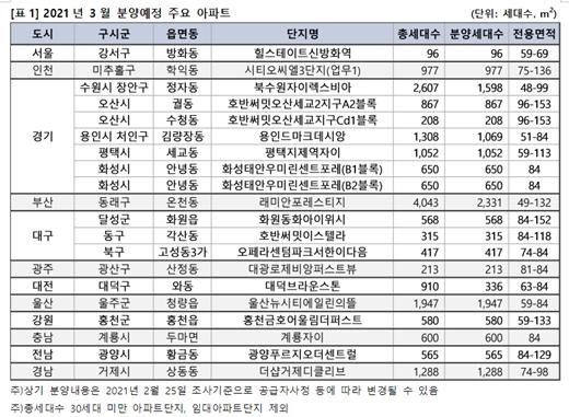 3월 전국에서 공급하는 5만576가구 가운데 2만899가구가 수도권에서 분양을 준비하고 있다. 서울시에서는 1개 단지 96가구가 분양 예정이다. /자료정리=직방