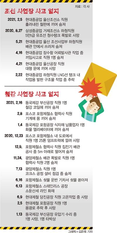 주요 조선·철강 사업장 사고 일지. /그래픽=김은옥 기자