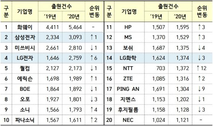 PCT 출원 상위 20개 기업별 출원 현황 /자료=특허청