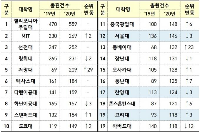 PCT 출원 상위 20개 대학별 출원 현황 /자료=특허청