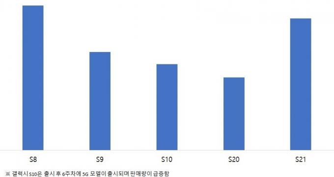 갤럭시S 최근 모델들의 출시 첫 달 판매량 비교 /자료=애틀러스