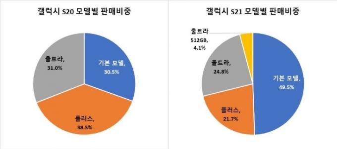 갤럭시S20·S21 모델별 판매 비중 /자료=애틀러스
