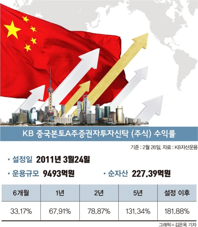 [알돈金] '앗 뜨거!' 광풍 부는 중국펀드… 수익률도 '好好'