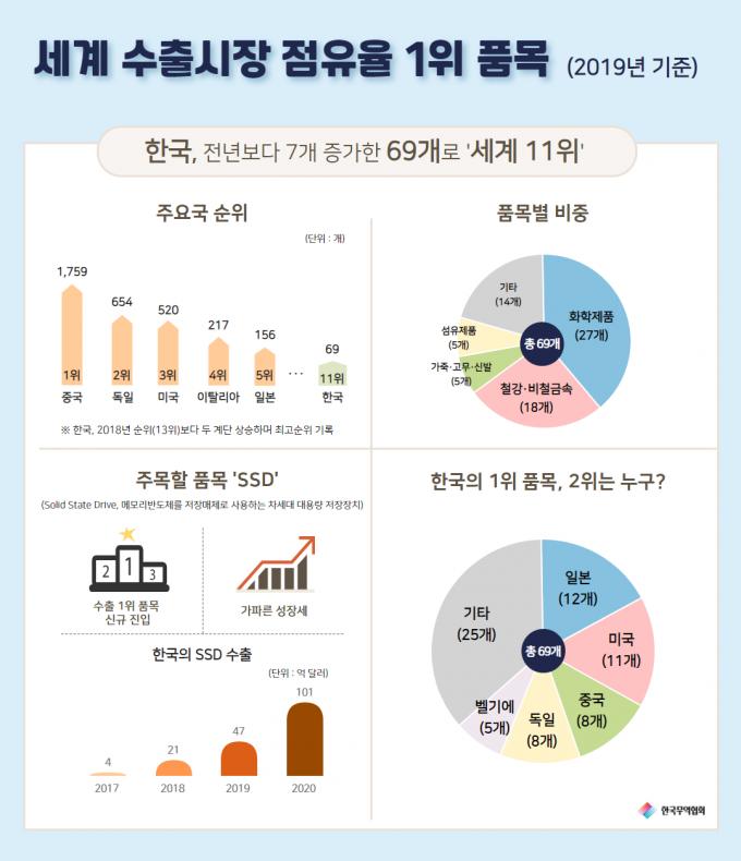 세계 1위 품목(69개) 중 화학제품류(27개)와 철강·비철금속류(18개)가 전체의 65.2%를 차지했다. /자료=한국무역협회