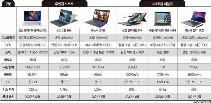 주요 투인원 노트북 및 디태처블 노트북 /자료=각 사, 그래픽=김민준 기자