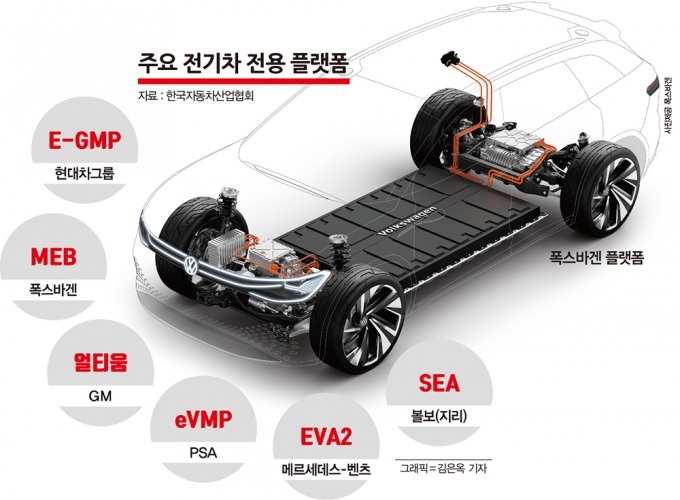 플랫폼은 엔진과 변속기 등 자동차의 기본적인 구성 요소를 담는 일종의 그릇이다. 일부 업체는 구성 방식을 뜻하는 '아키텍처'라는 용어를 쓰기도 한다. /그래픽=김은옥 기자