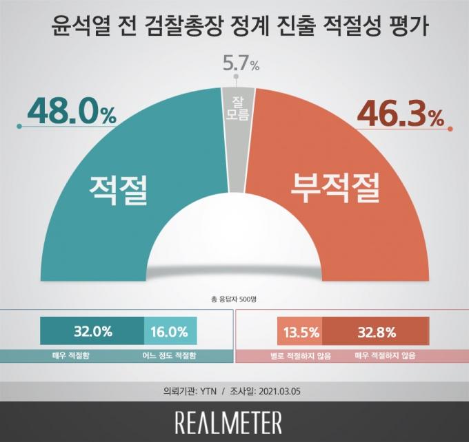 윤석열 전 검찰총장 정계 진출에 대해 '적절하다'는 응답이 480%, '부적절하다'는 응답이 46.3%로 팽팽하게 맞섰다. /그래프=리얼미터
