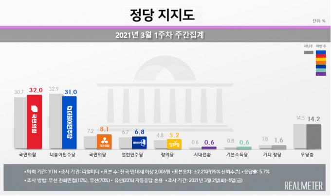 보궐선거를 앞둔 서울에서 국민의힘은 전주(29.5%) 대비 4.7%포인트 상승한 34.2%의 지지율을 보였다. /그래프=리얼미터